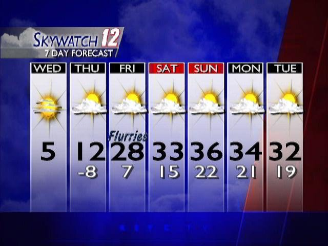 The 7-Day Forecast